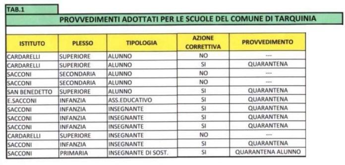 I dati dei contagi nelle scuole di Tarquinia